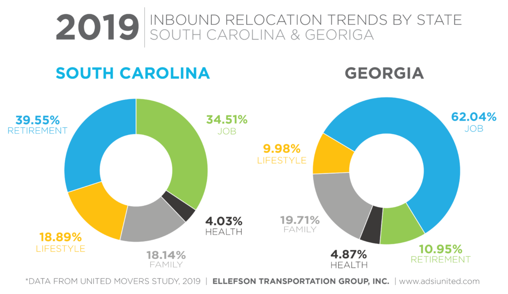 Chart with inbound relocation trends for South Carolina and Georgia.   South Carolina - 39.55% Retirement, 34.51% Jobs, 4.03% Health, 18.14% Family, 18.89% Lifestyle  Georgia - 62.04% Job, 10.95% Retirement, 4.87% Health, 19.71% Family, 9.98% Lifestyle